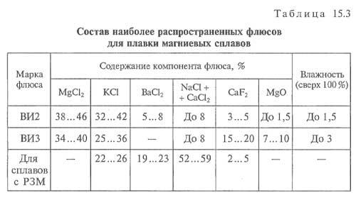 состав флюсов для магниевых сплавов
