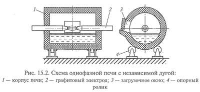 Схема однофазной печи с независимой дугой