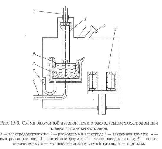 Схема вакуумной дуговой печи с расходуемым электродом для плавки титановых сплавов
