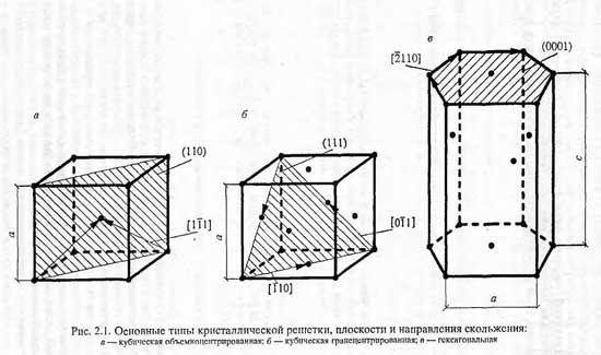 Основные типы кристаллической решетки, плоскости и направления скольжения