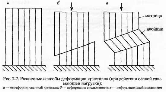 Различные способы деформации кристалла (при действии осевой сжимающей нагрузки