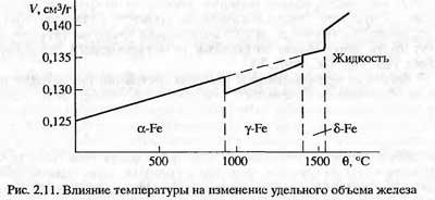 Влияние температуры на изменение удельного объема железа