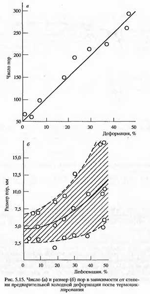 Число (а) и размер (б) пор в зависимости от степени предварительной холодной деформации после термоциклирования