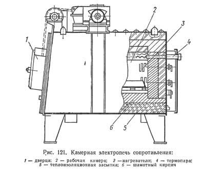 Камерная электропечь сопротивления
