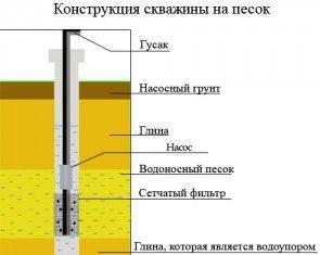 песчаная и артезианская скважина