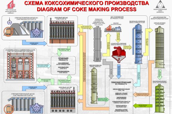 shema_cocsohimicheskogo_proizvodstva
